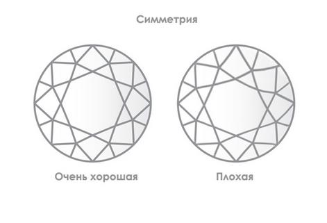 Симметрия бриллиантов